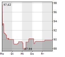 HEINEKEN NV Chart 1 Jahr
