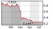 HEIQ PLC Chart 1 Jahr