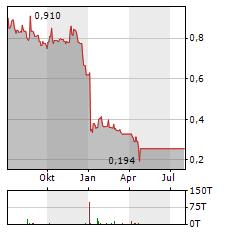 HEIQ Aktie Chart 1 Jahr