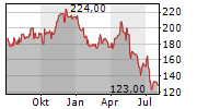 HELEN OF TROY LIMITED Chart 1 Jahr