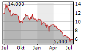HELIAD EQUITY PARTNERS GMBH & CO KGAA Chart 1 Jahr