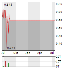 HELIX BIOPHARMA Aktie Chart 1 Jahr