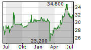 Aktienkurs Hella