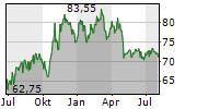HELLA GMBH & CO KGAA Chart 1 Jahr