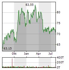 HELLA Aktie Chart 1 Jahr