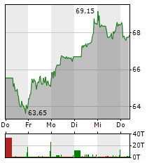 HELLA Aktie 1-Woche-Intraday-Chart
