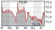 HELLA GMBH & CO KGAA 1-Woche-Intraday-Chart