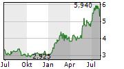HELLENIC EXCHANGES SA Chart 1 Jahr