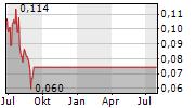HELLO PAL INTERNATIONAL INC Chart 1 Jahr