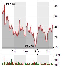 HELLOFRESH Aktie Chart 1 Jahr