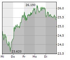 HELLOFRESH SE Chart 1 Jahr