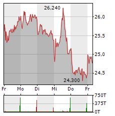HELLOFRESH Aktie 5-Tage-Chart