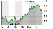 HELLOFRESH SE 1-Woche-Intraday-Chart