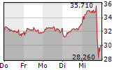 HELLOFRESH SE 1-Woche-Intraday-Chart