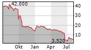 HELMA EIGENHEIMBAU AG Chart 1 Jahr
