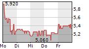 HELMA EIGENHEIMBAU AG 5-Tage-Chart