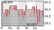 HELMA EIGENHEIMBAU AG 1-Woche-Intraday-Chart