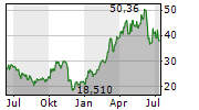 HELMERICH & PAYNE INC Chart 1 Jahr