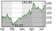 HELVETIA HOLDING AG Chart 1 Jahr