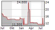HELVETICSTAR HOLDING AG Chart 1 Jahr