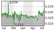 HENGDELI HOLDINGS LIMITED Chart 1 Jahr