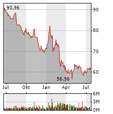HENKEL Aktie Chart 1 Jahr