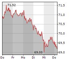 HENKEL AG & CO KGAA Chart 1 Jahr