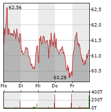 HENKEL Aktie 1-Woche-Intraday-Chart