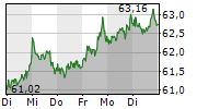 HENKEL AG & CO KGAA 1-Woche-Intraday-Chart