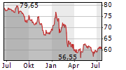 HENKEL AG & CO KGAA ST Chart 1 Jahr