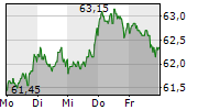 HENKEL AG & CO KGAA ST 1-Woche-Intraday-Chart