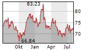 HENRY SCHEIN INC Chart 1 Jahr