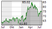 HENRY SCHEIN INC Chart