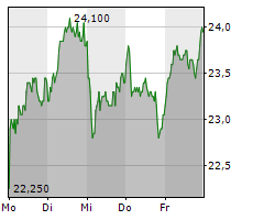 HENSOLDT AG Chart 1 Jahr