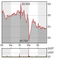 HENSOLDT Aktie 5-Tage-Chart