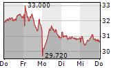 HENSOLDT AG 5-Tage-Chart