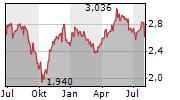 HERA SPA Chart 1 Jahr