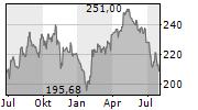 HERSHEY COMPANY Chart 1 Jahr