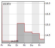 HERTZ GLOBAL HOLDINGS INC Chart 1 Jahr