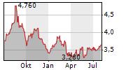 HERZFELD CARIBBEAN BASIN FUND INC Chart 1 Jahr