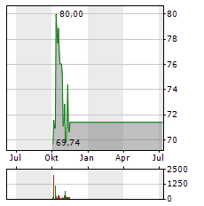 HESS Aktie Chart 1 Jahr