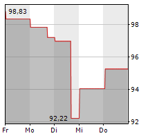 HESS CORPORATION Chart 1 Jahr