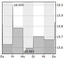 HEWLETT PACKARD ENTERPRISE COMPANY Chart 1 Jahr