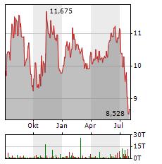 HEXAGON Aktie Chart 1 Jahr