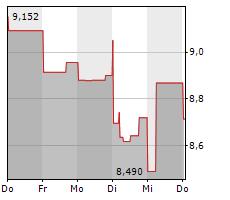 HEXAGON AB Chart 1 Jahr