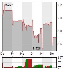 HEXAGON Aktie 1-Woche-Intraday-Chart