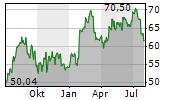 HEXCEL CORPORATION Chart 1 Jahr