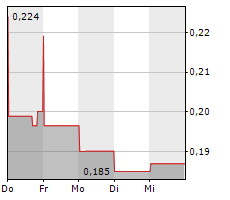 HEXO CORP Chart 1 Jahr