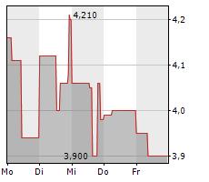 HGEARS AG Chart 1 Jahr