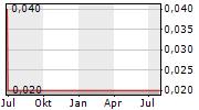 HI SUN TECHNOLOGY CHINA LTD Chart 1 Jahr